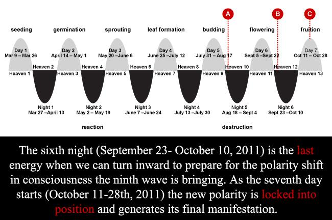 Mayan Calendar Ninth Wave ends October 28 2011