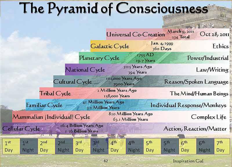 Mayan Calendar pyramid of consciousness